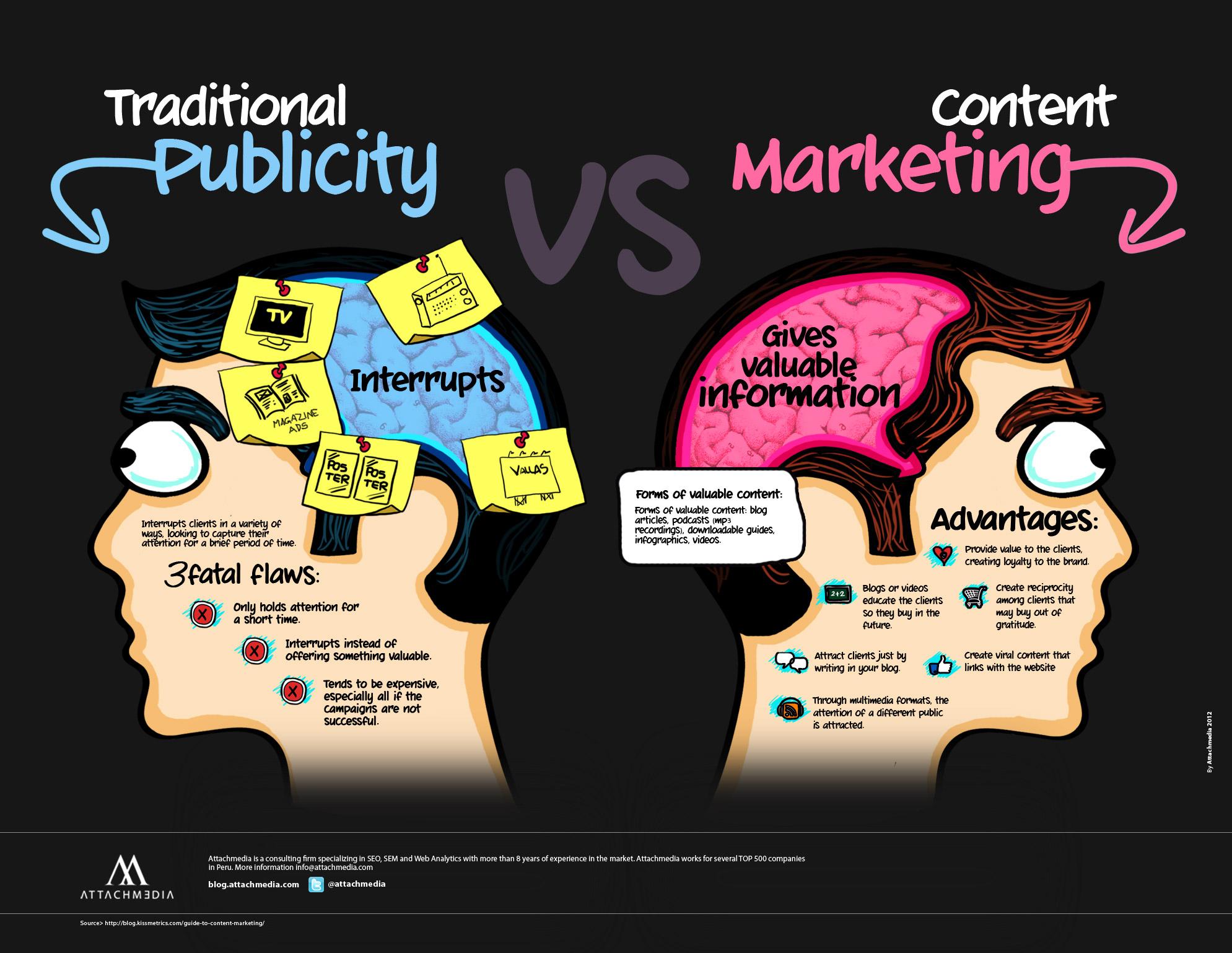 Content Marketing, la nuova forma di Branding e Pubblicitá nel web?