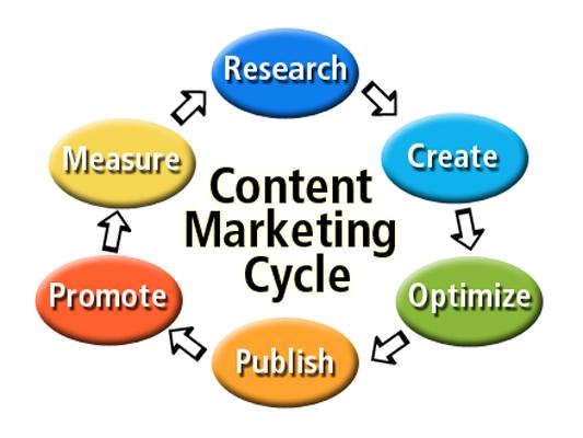 Il valore del Content Marketing
