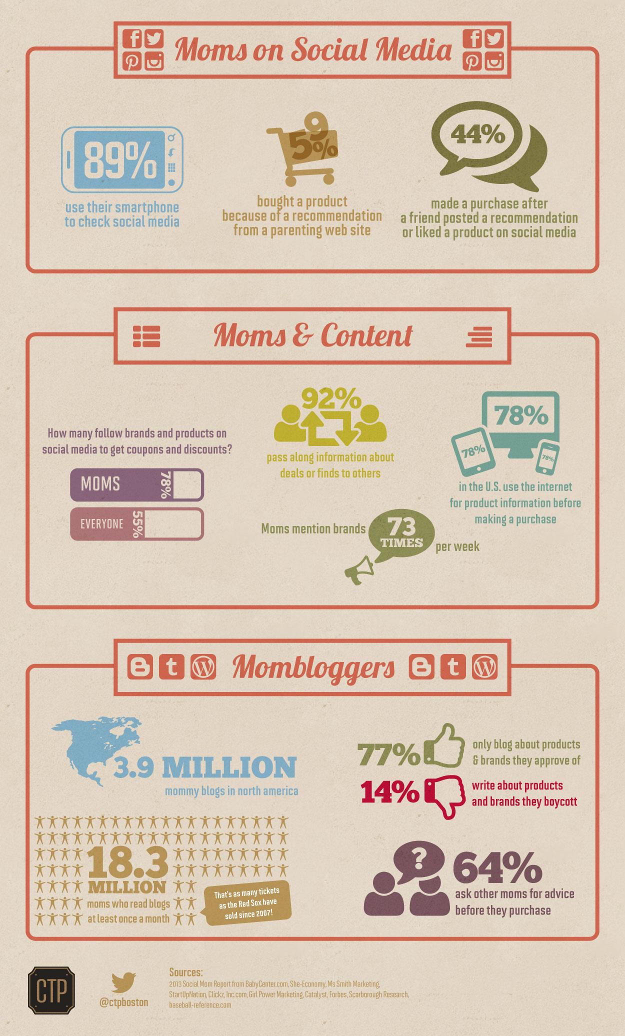 Le mamme adorano i social media (infografica)